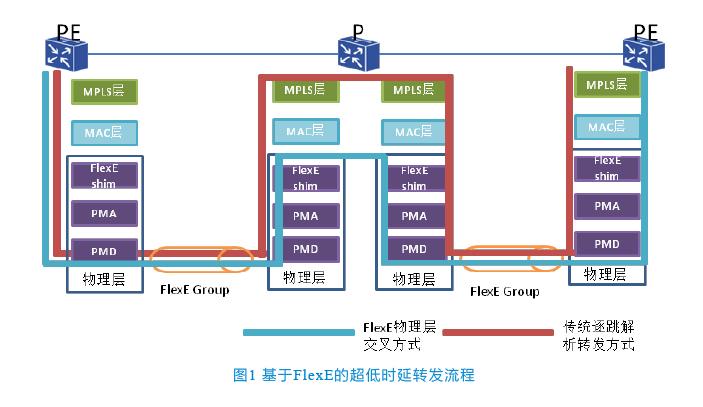 Flexe flexe技术应用优势
