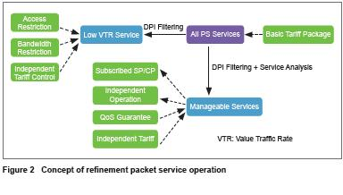 Refinement Operation of Mobile Packet Network - ztetechnologies