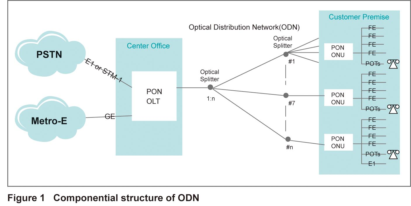 Odn  U2014the Key To Fttx Network