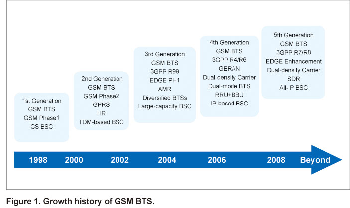 Evolution towards 3rd Generation Systems