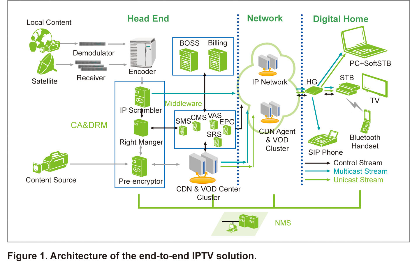 Creating A New Iptv Business Model For Venezuelas Cantv Phone System Wiring Diagram
