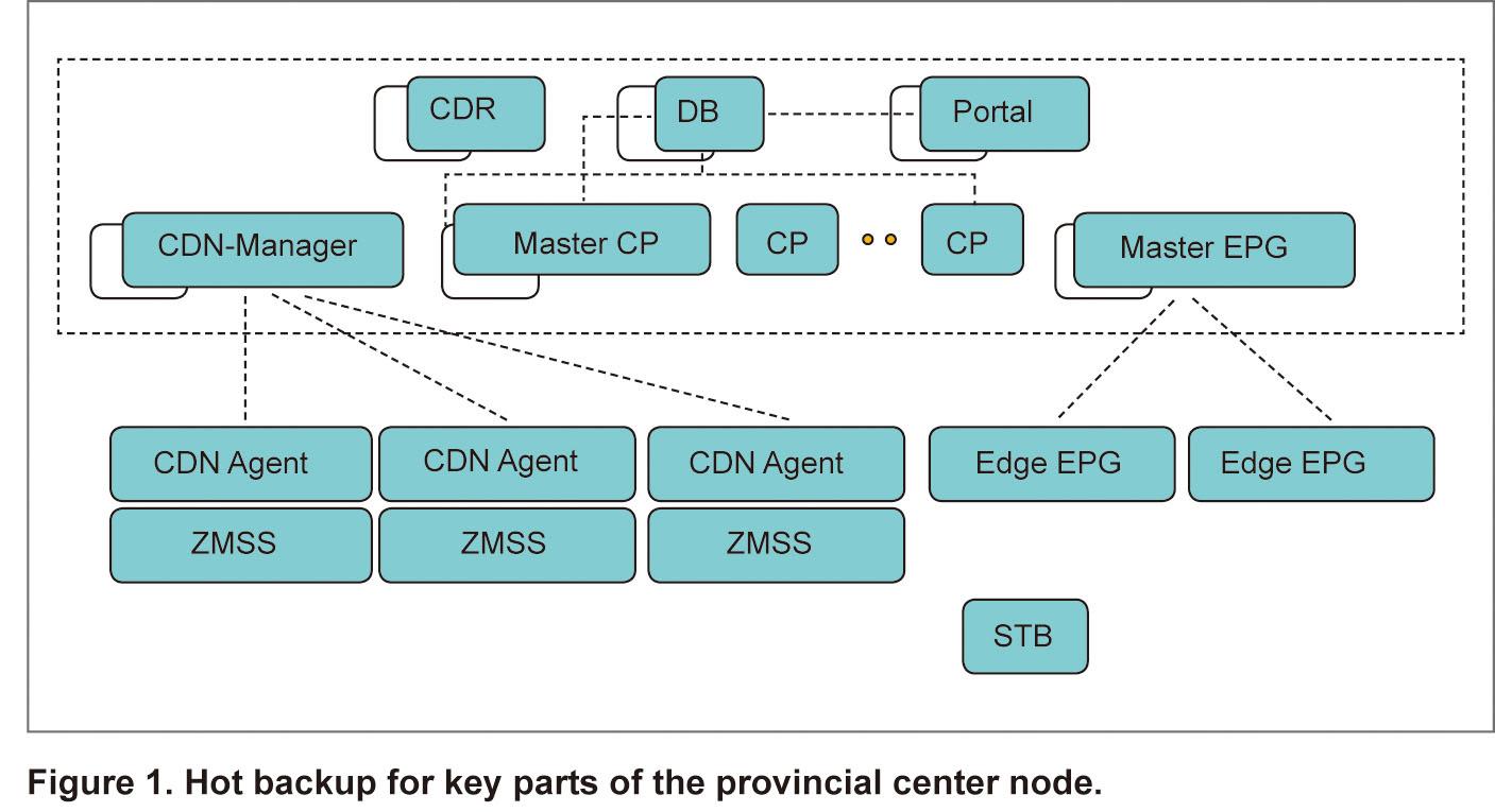 ZTE's High-Reliability IPTV System Solution - ztetechnologies