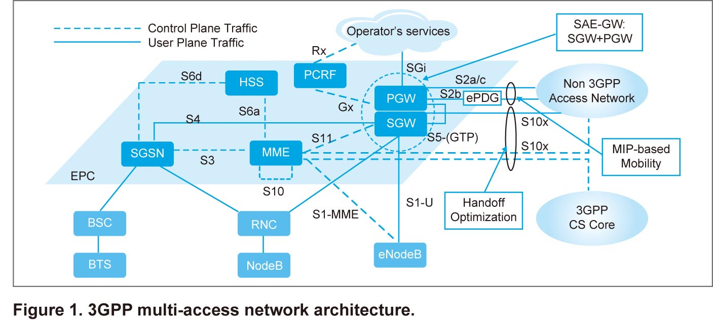 SAE-Based Multi-Access Network Solution