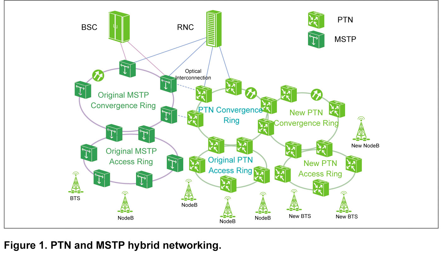 A Reconfigurable Gateway For The Coexistence Of Ptn And Mstp Ms Tp Wiring Diagram To Make Full Use Bandwidth Resource In Address Above Networking Issue Hybrid Solution See Figure 1 Is Good