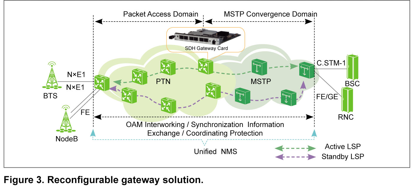 A Reconfigurable Gateway For The Coexistence Of Ptn And Mstp Ms Tp Wiring Diagram In China Mobiles 2g 3g Backhaul Network Was First Deployed At Convergence Layer Where There Is Redundant Bandwidth Access