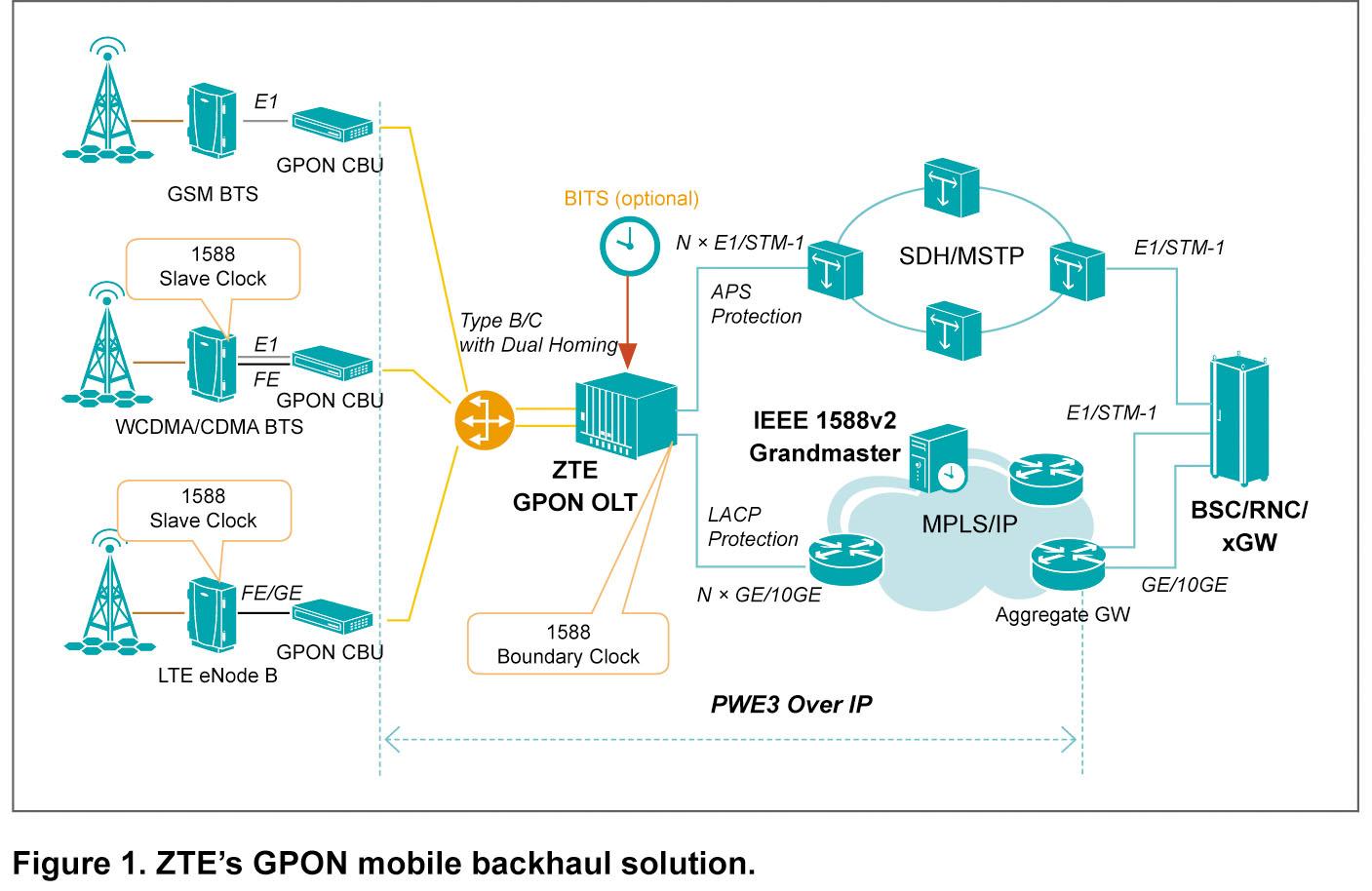 GPON Mobile Backhaul Solution - ztetechnologies
