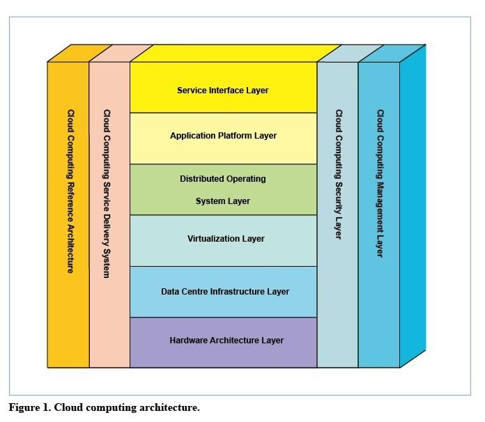 Cloud Computing Standardization And Research Ztetechnologies