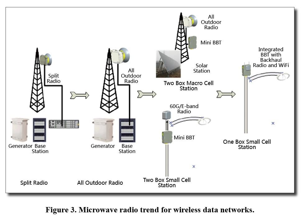 Microwave Radio Communications