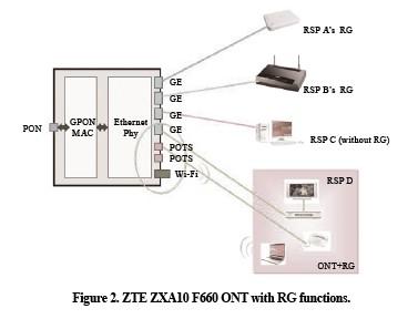 SingTel Uses ZTE GPON FTTH to Build an NBN - ztetechnologies