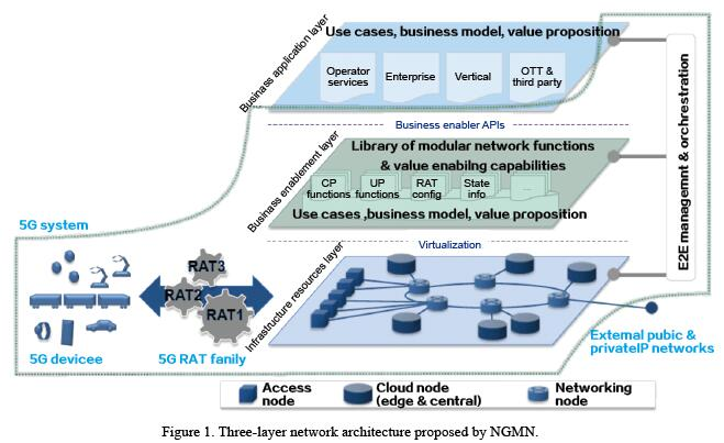 5g network architecture being built like lego blocks the three layer network architecture proposed by ngmn has been accepted in the telecom industry at the bottom of the architecture is the infrastructure malvernweather Gallery