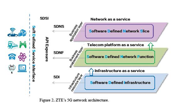 5g network architecture being built like lego blocks software defined infrastructure sdi corresponds to the infrastructure resource layer of ngmn legacy hardware elements such as ran and core are redefined malvernweather Gallery