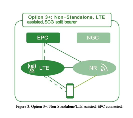 The Road to 4G/5G Convergent Evolution