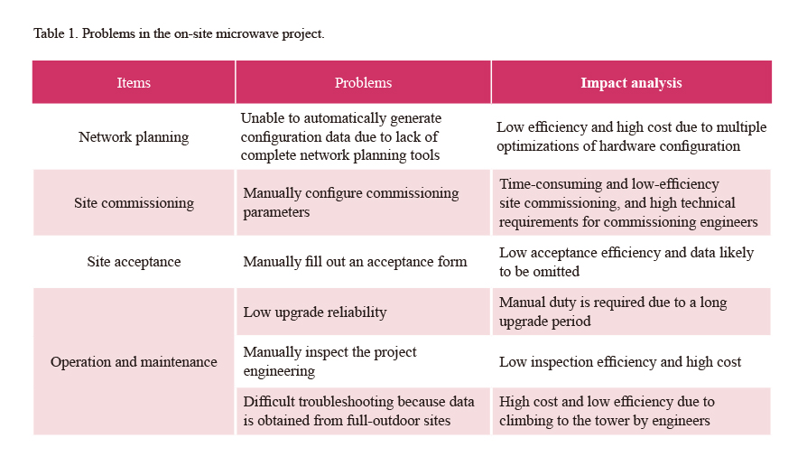 Network Construction Involves Planning Site Commissioning And Acceptance There Are Also Some Problems In The On Microwave Project
