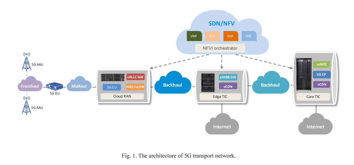 Challenges And Trends For 5g Transport