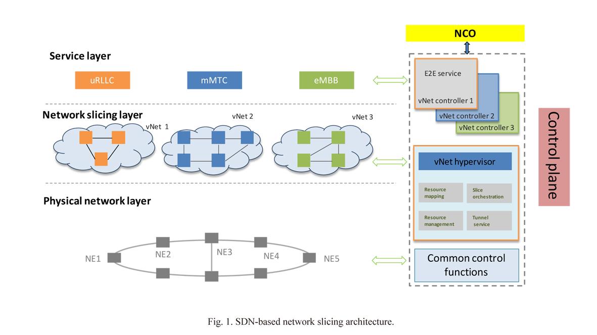 Flex-Slicing for 5G Transport - ztetechnologies