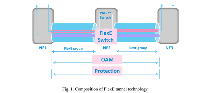 Flexe industry's first 5g flexhaul solution: verification and analysis of