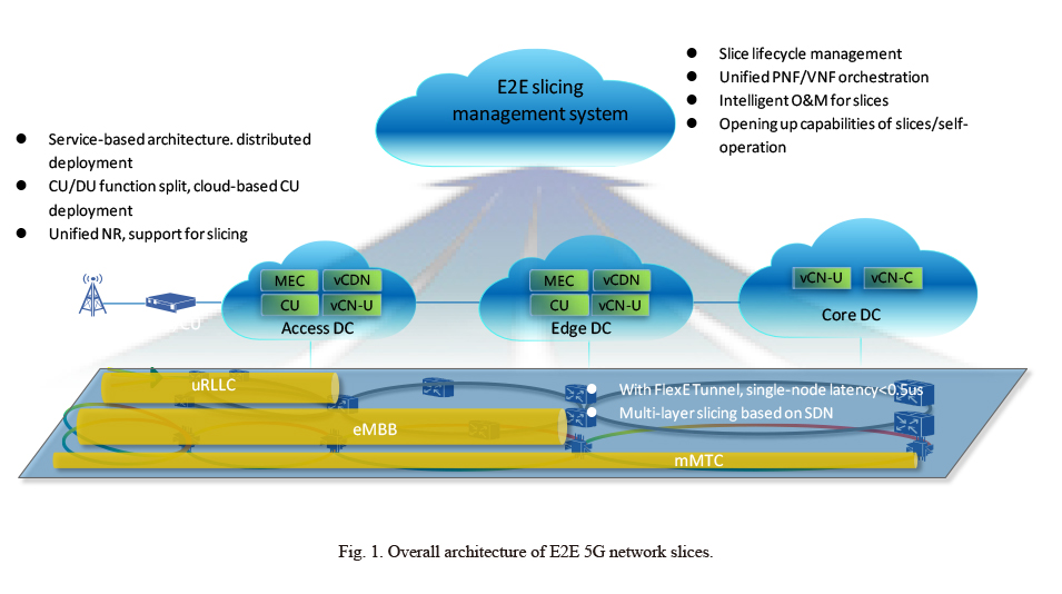 End-to-End Network Slicing Technology and Its Applications