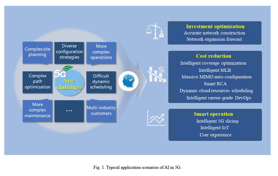 Applications of Artificial Intelligence in 5G - ztetechnologies