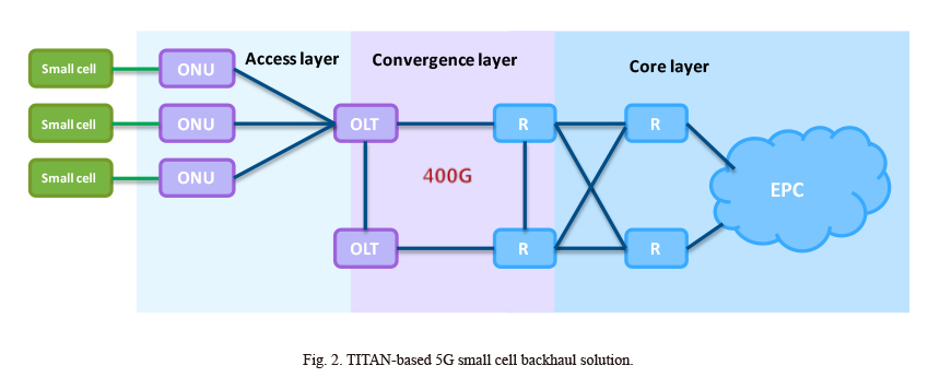 Access Network Convergence Solutions