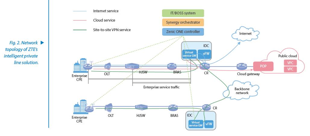 Intelligent Private Line Solution Enables On-Demand Cloud Services